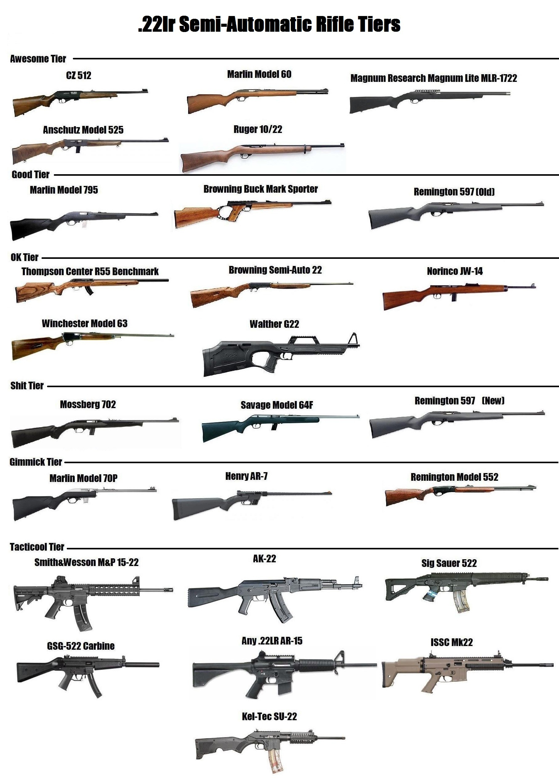 Comparing differnt types of guns