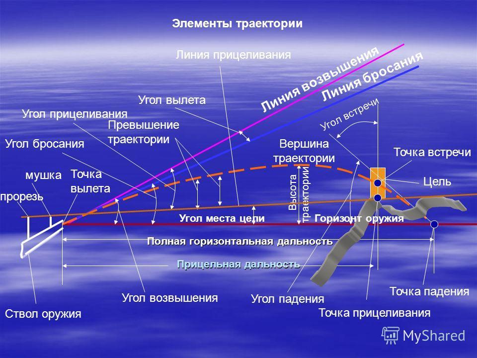 термобелье траектория полета пули и ее элементы ткани