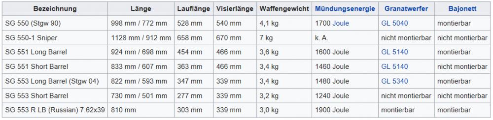 Datenblatt zu Div. Versionen