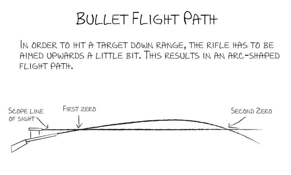 bullet-trajectory.thumb.jpg.63ffa379873275e3a065ccc37ff81de6.jpg